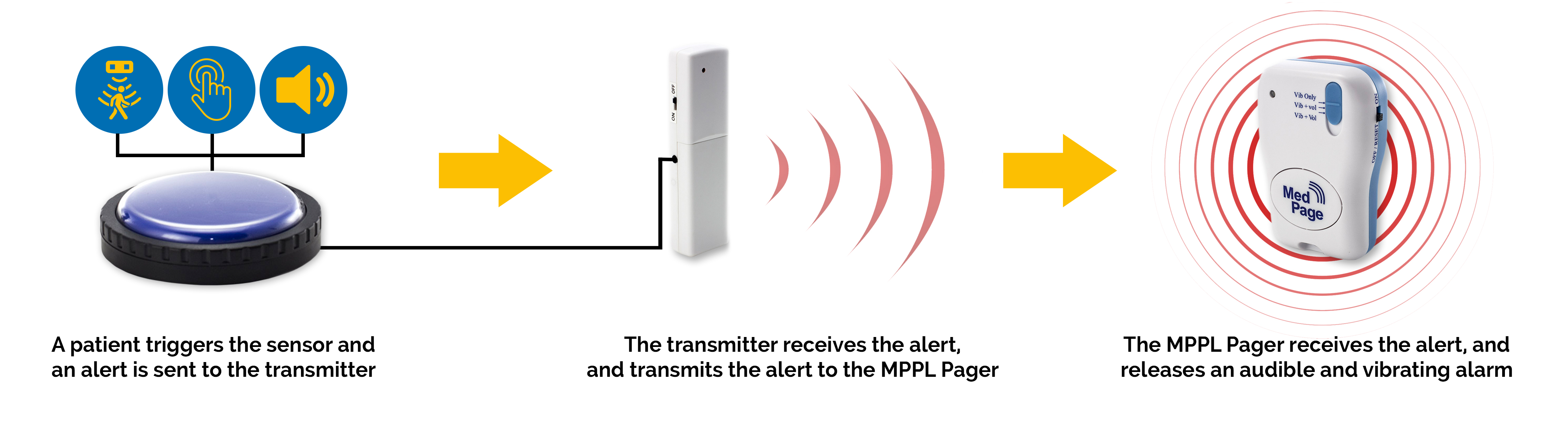 How the MPPL Alarm System Works